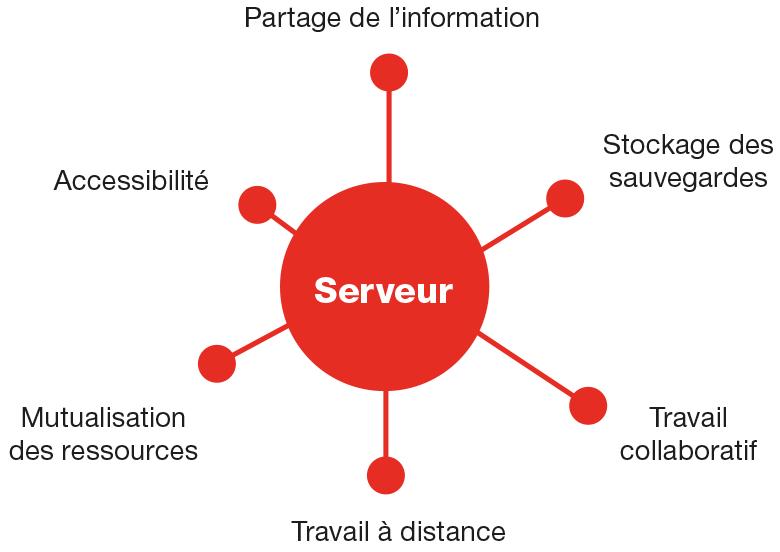 serveur et cloud privé